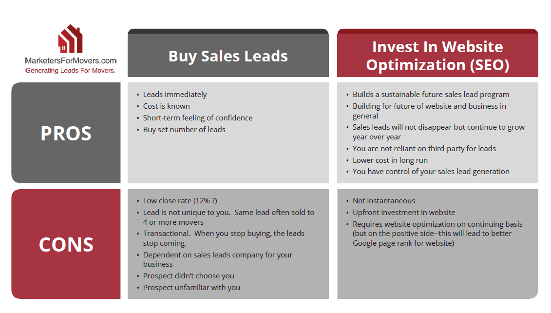 Pros and Cons of Buying Leads